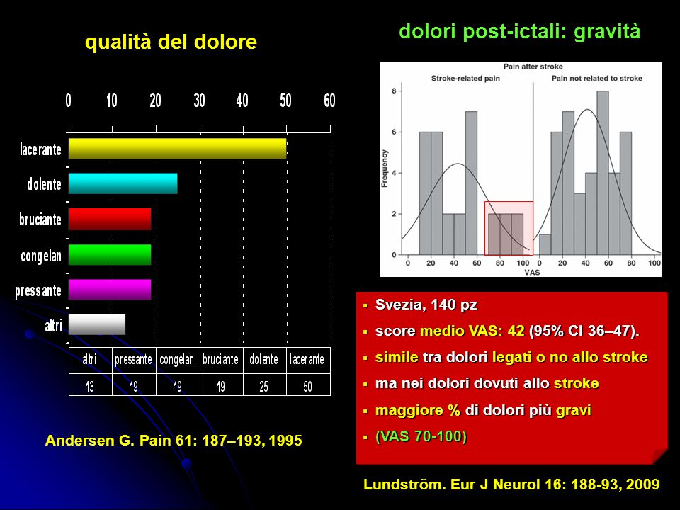 dolori post-ictali: gravità Lundström. Eur J Neurol 16: 188-93, 2009