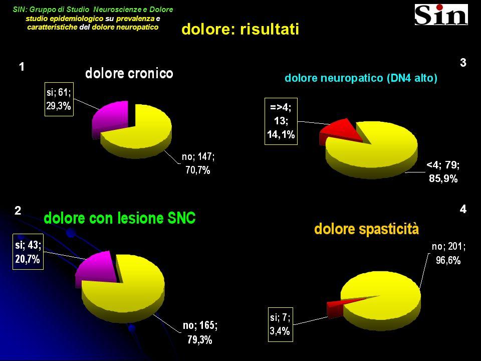 SIN: Gruppo di Studio Neuroscienze e Dolore