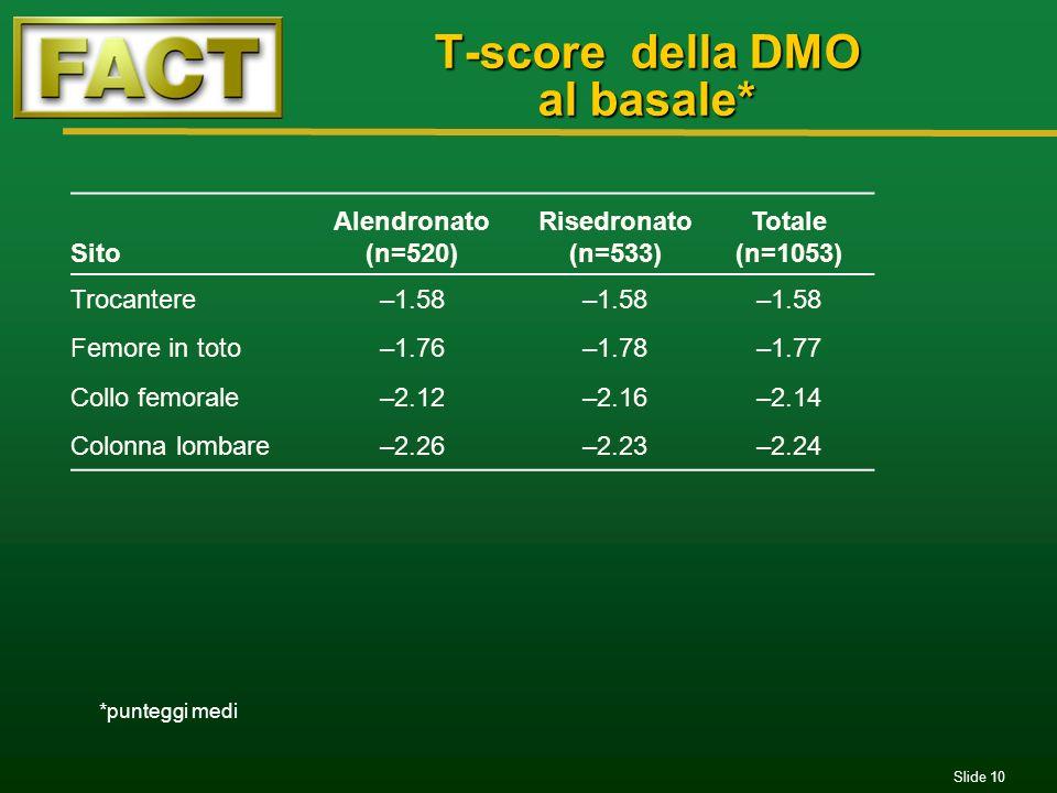 T-score della DMO al basale*