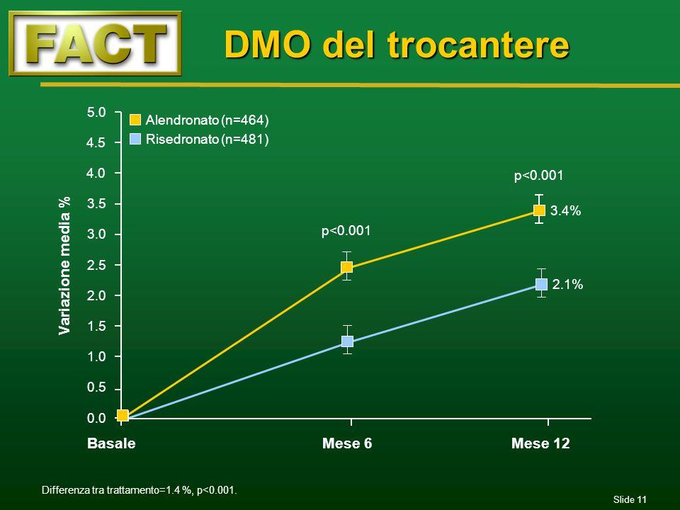 DMO del trocantere Variazione media % Basale Mese 6 Mese 12 5.0