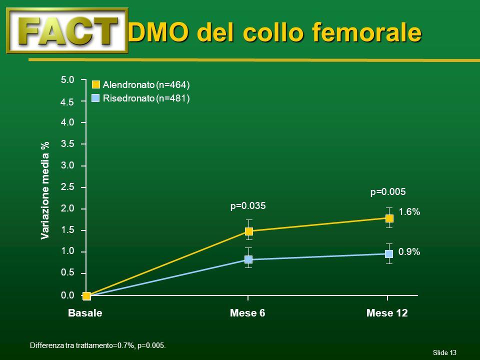 DMO del collo femorale Variazione media % Basale Mese 6 Mese 12 5.0