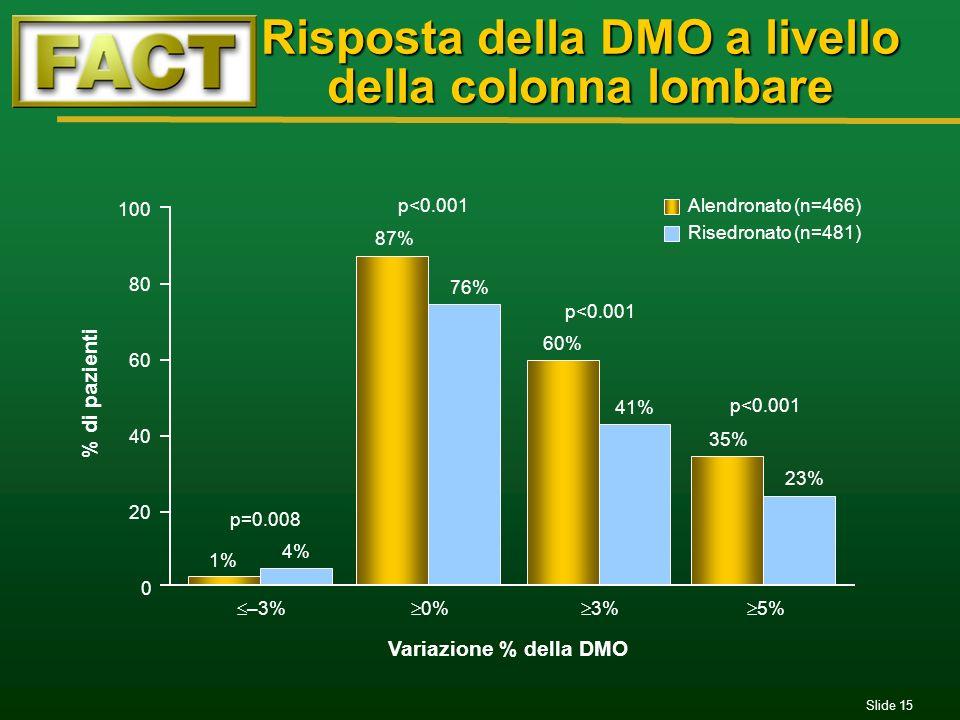 Risposta della DMO a livello della colonna lombare