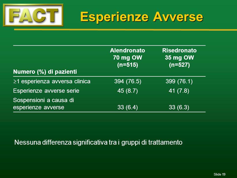 Esperienze Avverse Numero (%) di pazienti. Alendronato. 70 mg OW. (n=515) Risedronato. 35 mg OW.