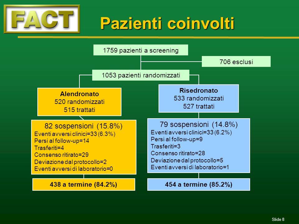 Pazienti coinvolti 79 sospensioni (14.8%) 82 sospensioni (15.8%)