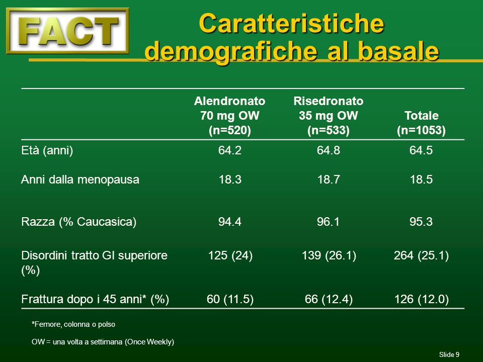 Caratteristiche demografiche al basale