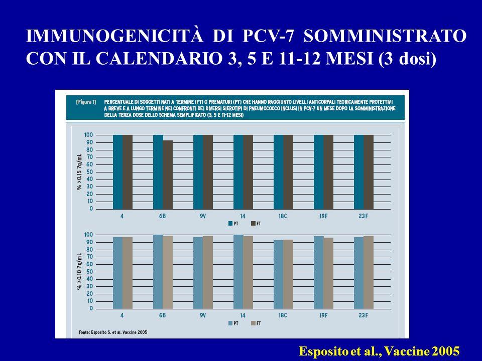 IMMUNOGENICITÀ DI PCV-7 SOMMINISTRATO CON IL CALENDARIO 3, 5 E 11-12 MESI (3 dosi)