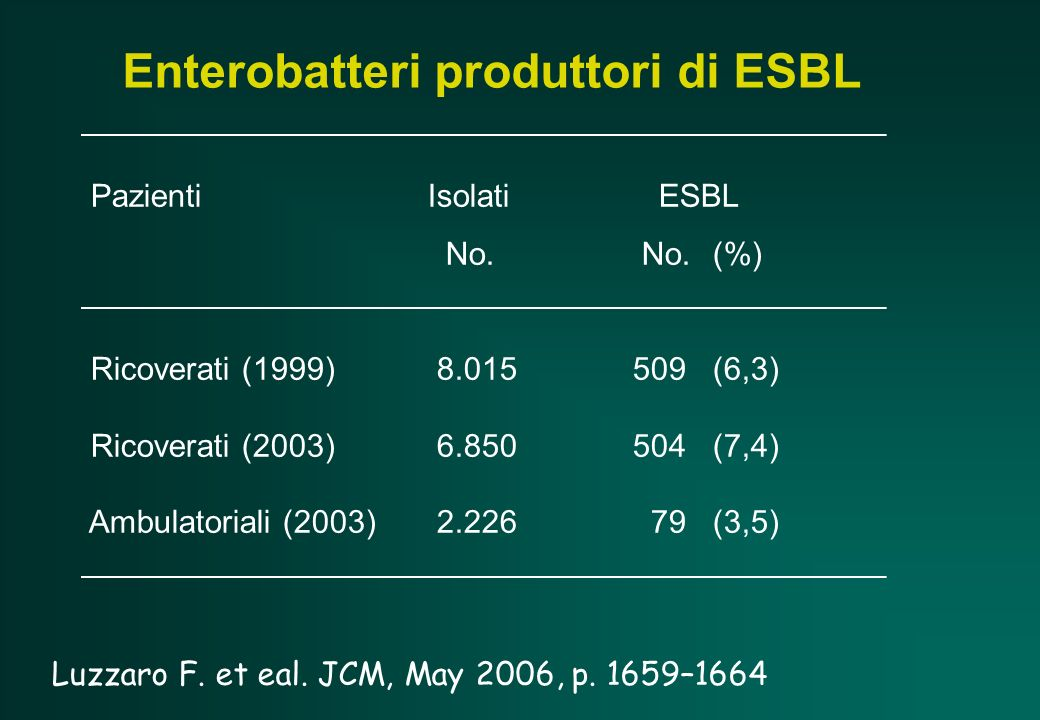 Enterobatteri produttori di ESBL