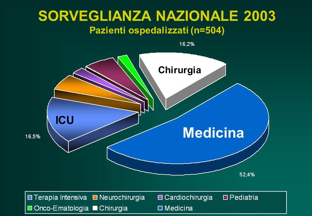 SORVEGLIANZA NAZIONALE 2003 Pazienti ospedalizzati (n=504)