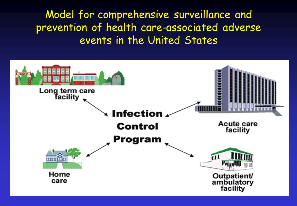 Model for comprehensive surveillance and prevention of health care-associated adverse events in the United States