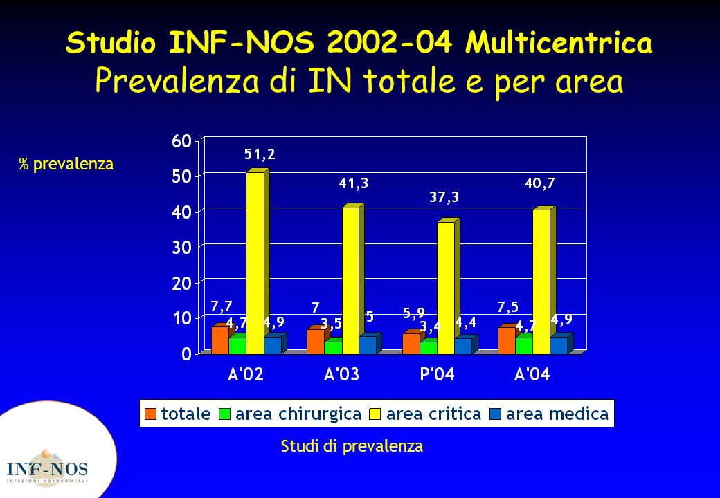 Studio INF-NOS 2002-04 Multicentrica Prevalenza di IN totale e per area