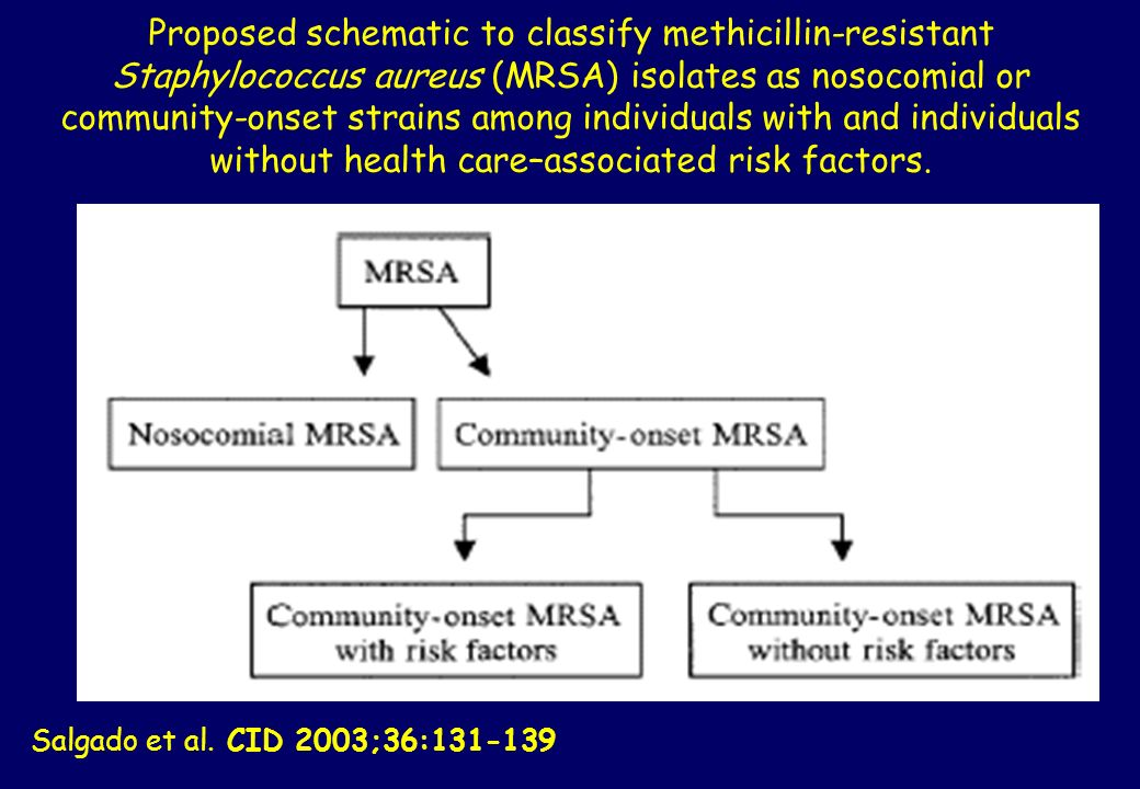 Proposed schematic to classify methicillin-resistant Staphylococcus aureus (MRSA) isolates as nosocomial or community-onset strains among individuals with and individuals without health care–associated risk factors.