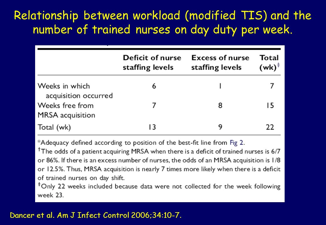 Relationship between workload (modified TIS) and the number of trained nurses on day duty per week.