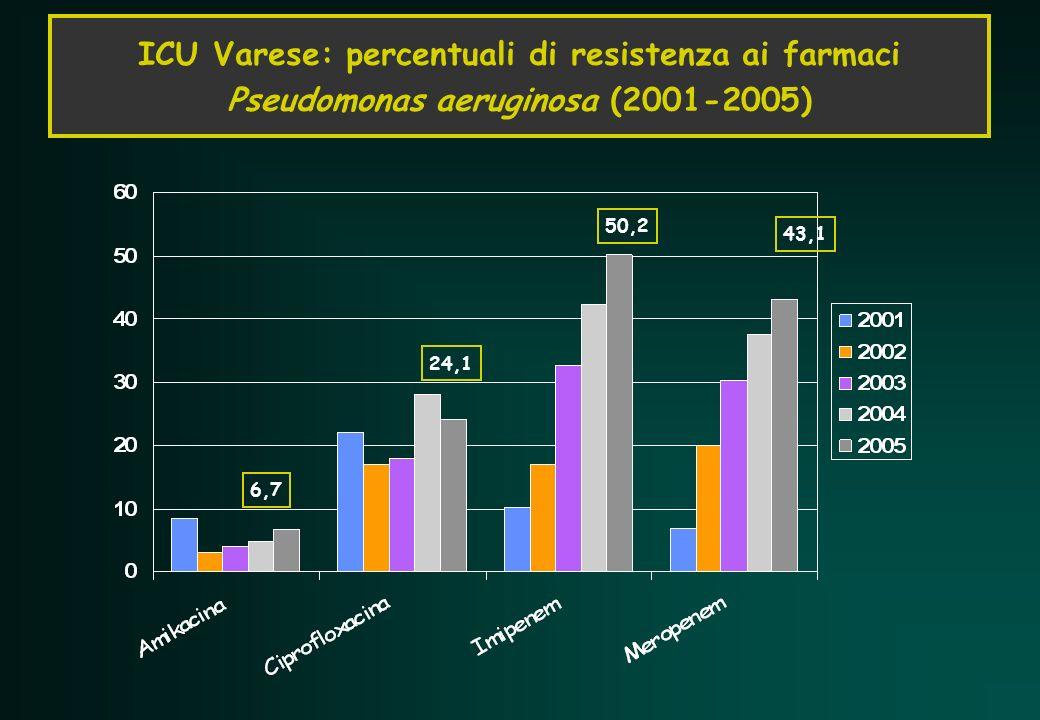 ICU Varese: percentuali di resistenza ai farmaci