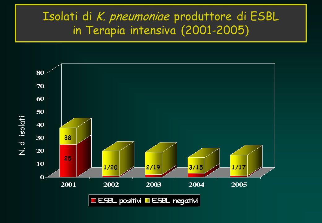 Isolati di K. pneumoniae produttore di ESBL