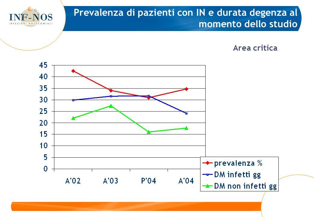 Prevalenza di pazienti con IN e durata degenza al momento dello studio