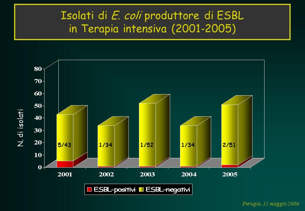 Isolati di E. coli produttore di ESBL in Terapia intensiva (2001-2005)