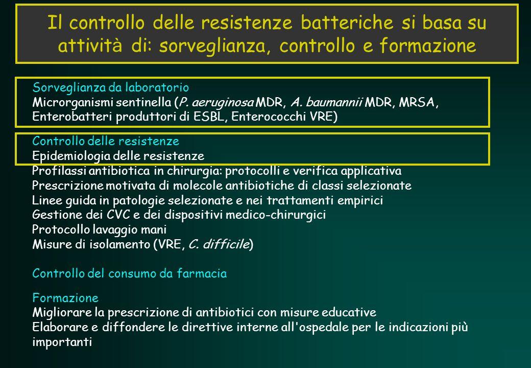 Il controllo delle resistenze batteriche si basa su attività di: sorveglianza, controllo e formazione