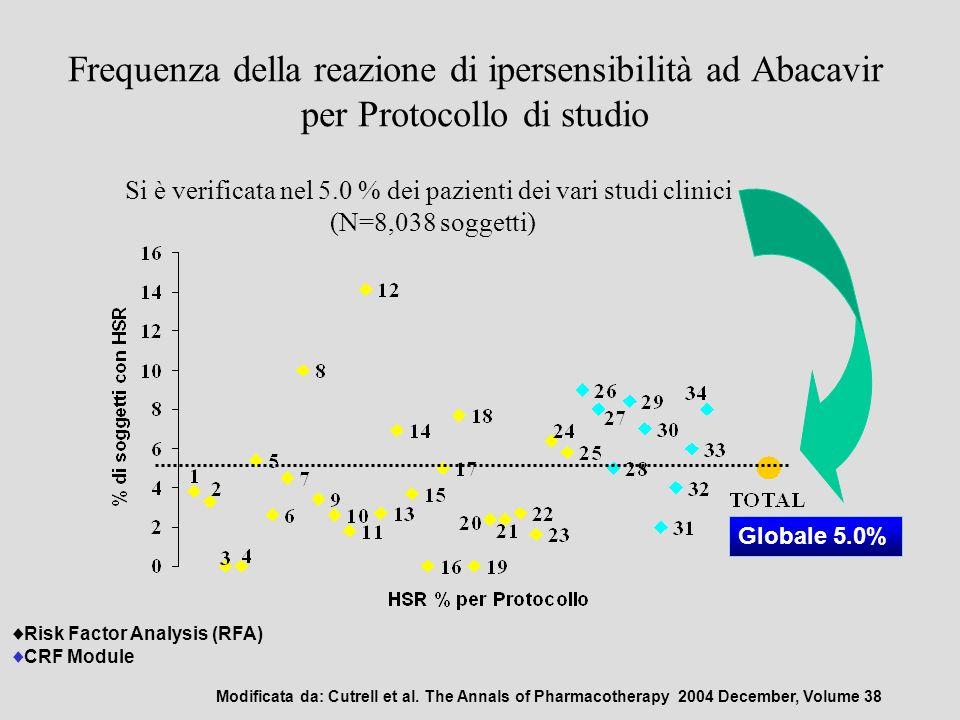 Frequenza della reazione di ipersensibilità ad Abacavir per Protocollo di studio