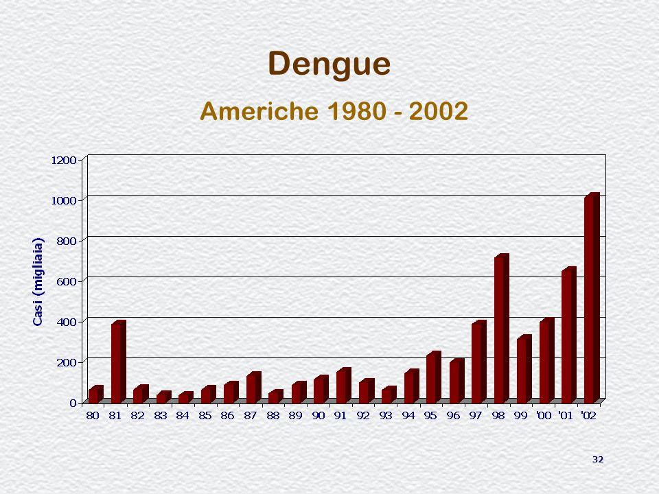 Dengue Americhe 1980 - 2002