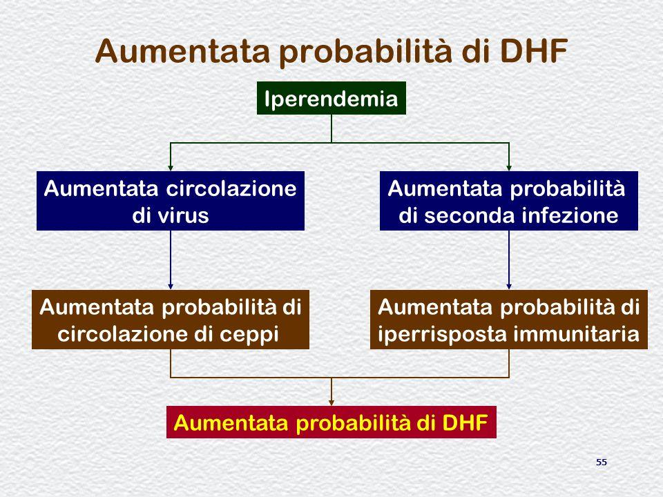 Aumentata probabilità di DHF