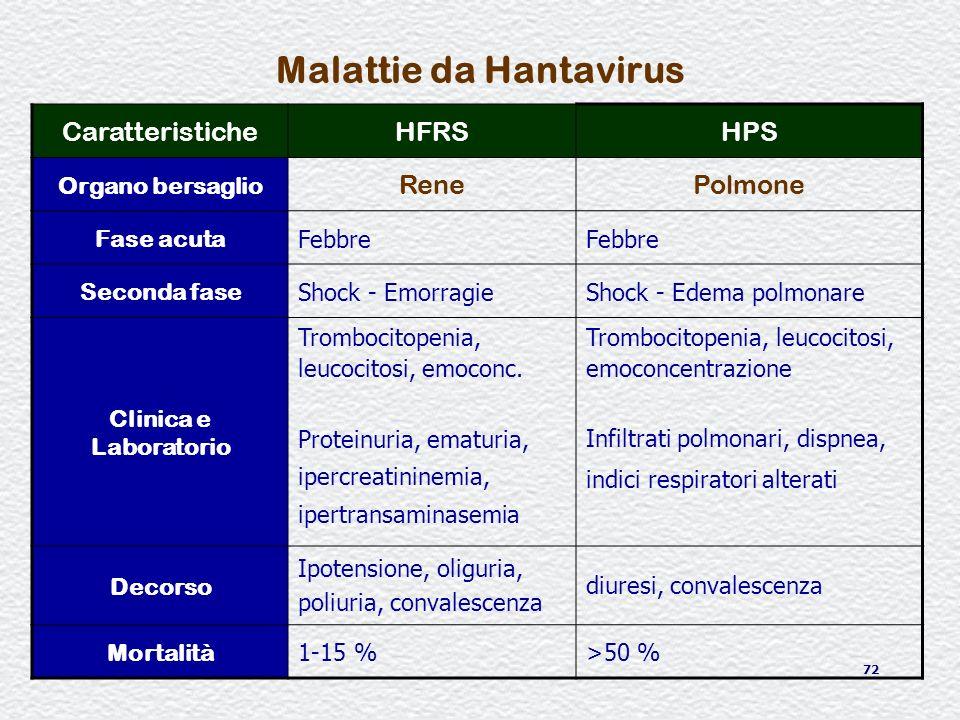 Malattie da Hantavirus