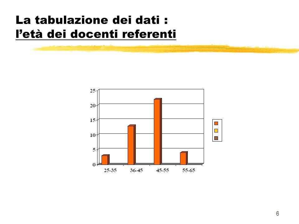 La tabulazione dei dati : l'età dei docenti referenti