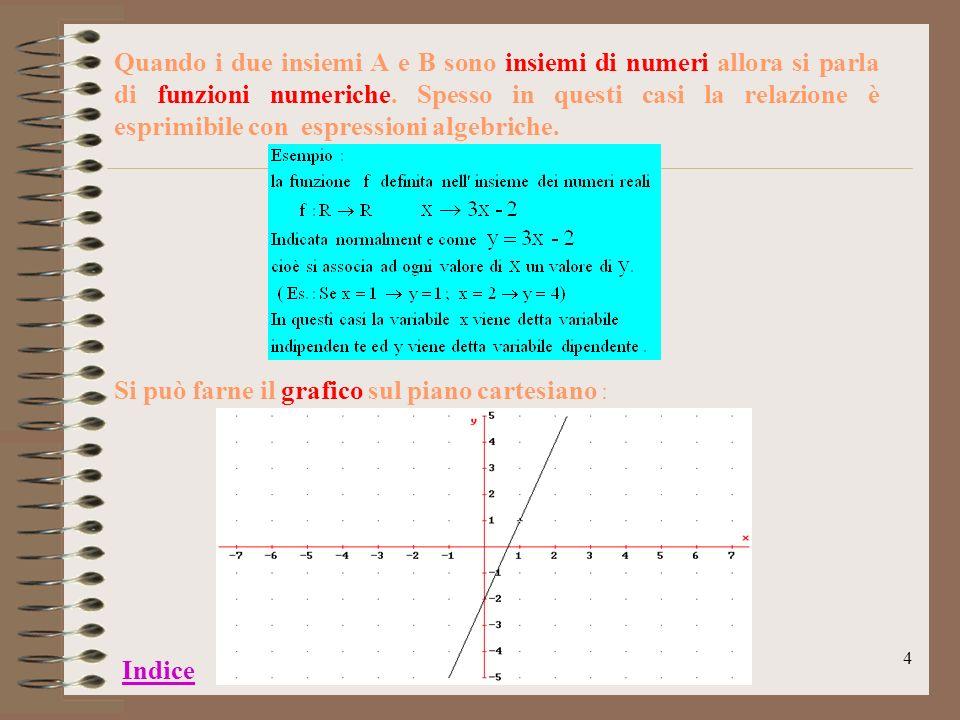 Quando i due insiemi A e B sono insiemi di numeri allora si parla di funzioni numeriche. Spesso in questi casi la relazione è esprimibile con espressioni algebriche.
