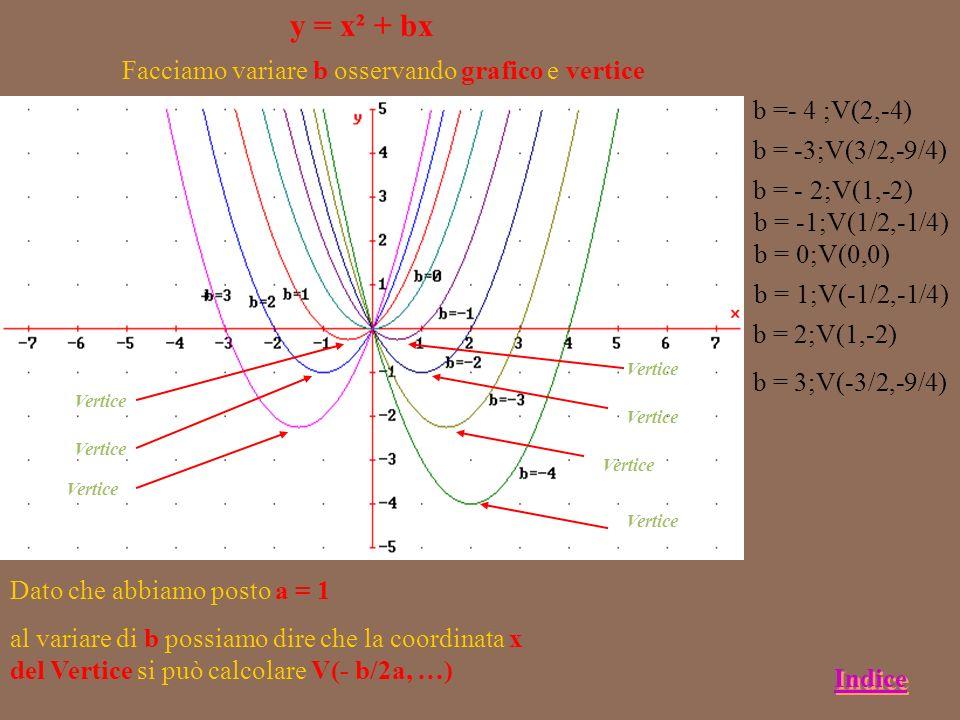 y = x² + bx Facciamo variare b osservando grafico e vertice