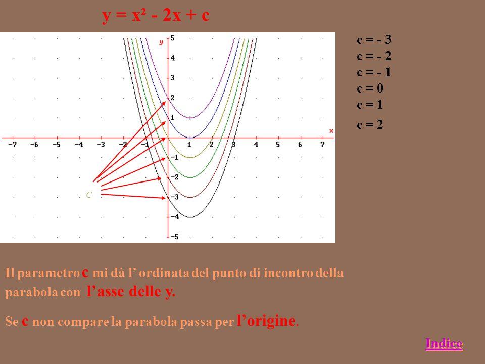 y = x² - 2x + c c = - 3 c = - 2 c = - 1 c = 0 c = 1 c = 2