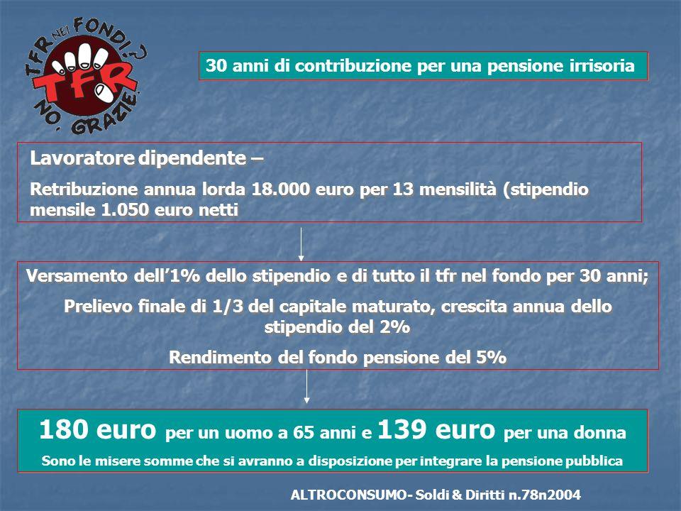 180 euro per un uomo a 65 anni e 139 euro per una donna