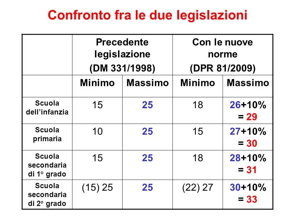 Confronto fra le due legislazioni