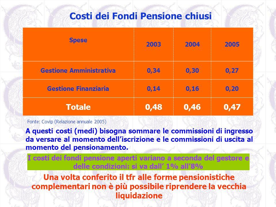 Costi dei Fondi Pensione chiusi Gestione Amministrativa