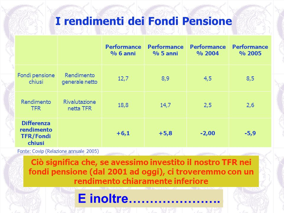 Differenza rendimento TFR/Fondi chiusi