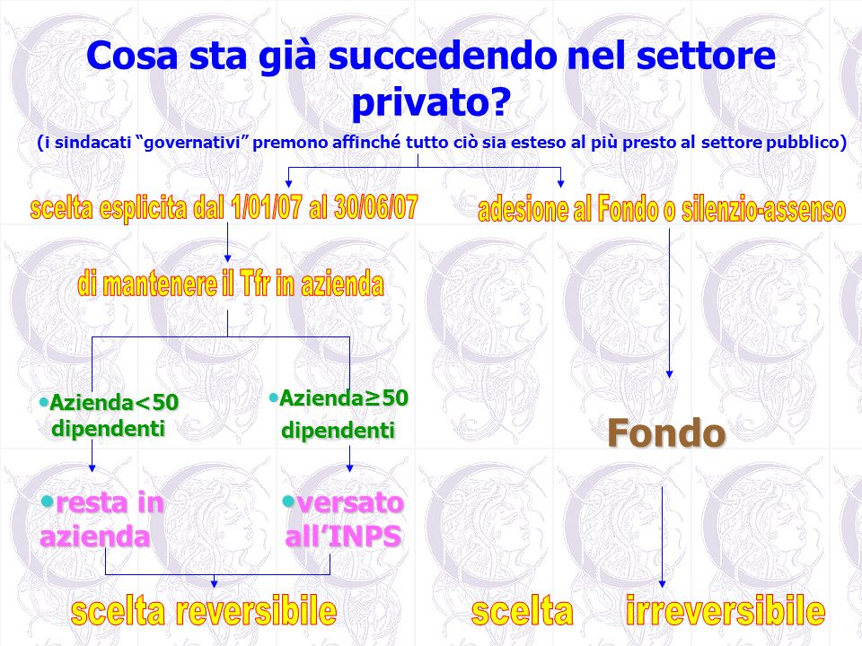 Cosa sta già succedendo nel settore privato
