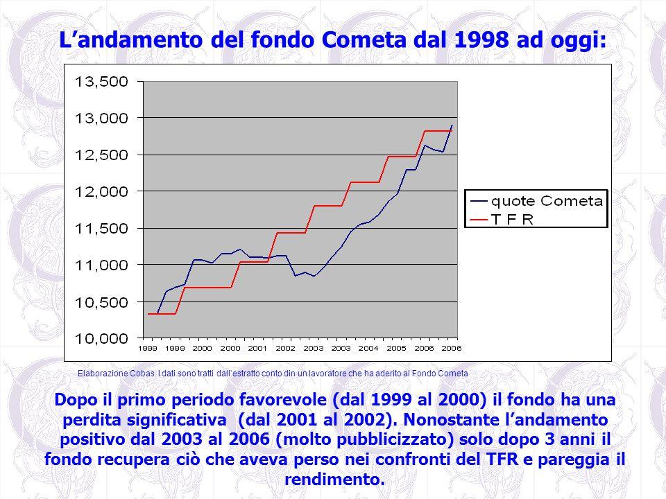 L'andamento del fondo Cometa dal 1998 ad oggi: