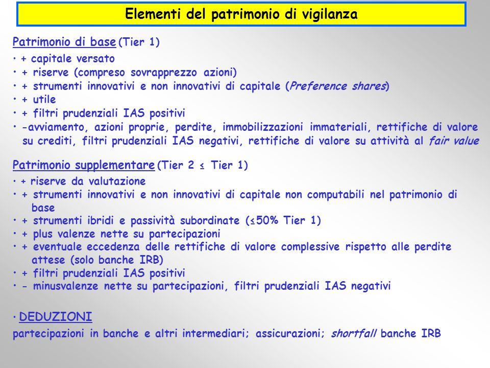 Elementi del patrimonio di vigilanza