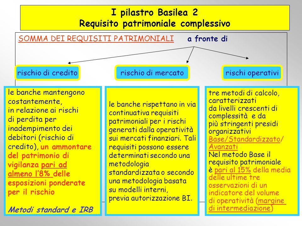I pilastro Basilea 2 Requisito patrimoniale complessivo