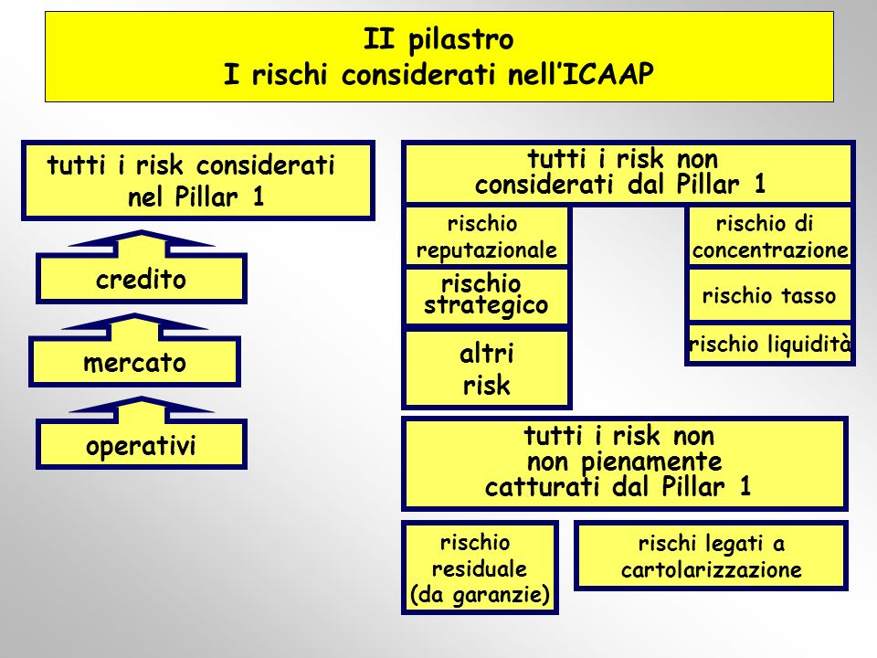 II pilastro I rischi considerati nell'ICAAP