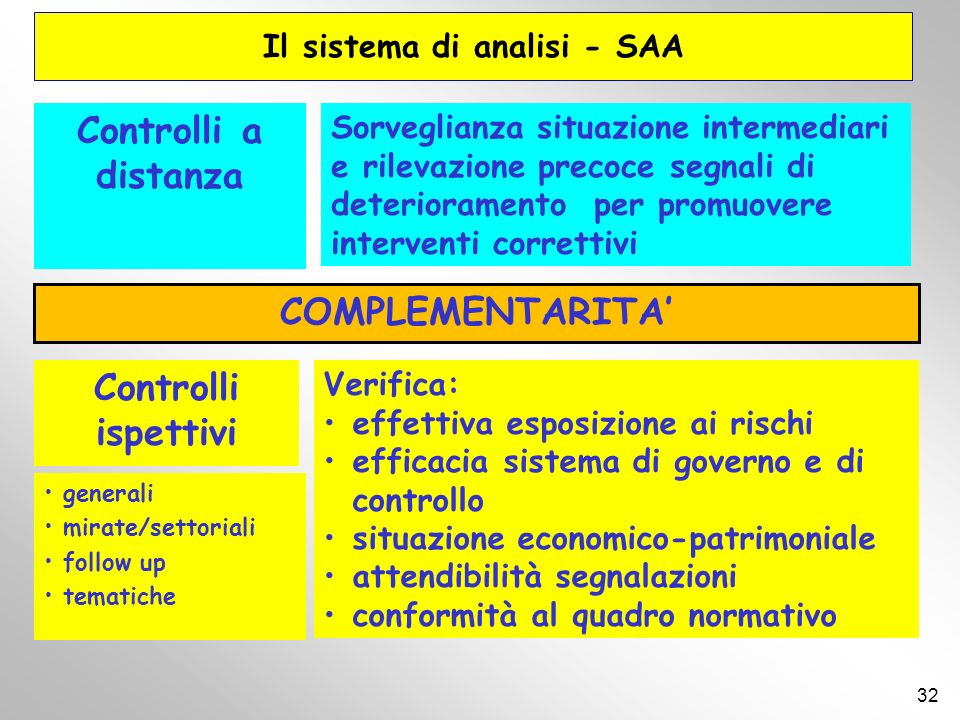 Il sistema di analisi - SAA