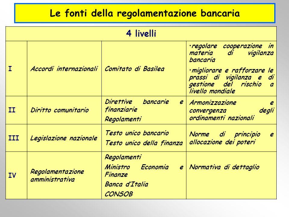 Le fonti della regolamentazione bancaria