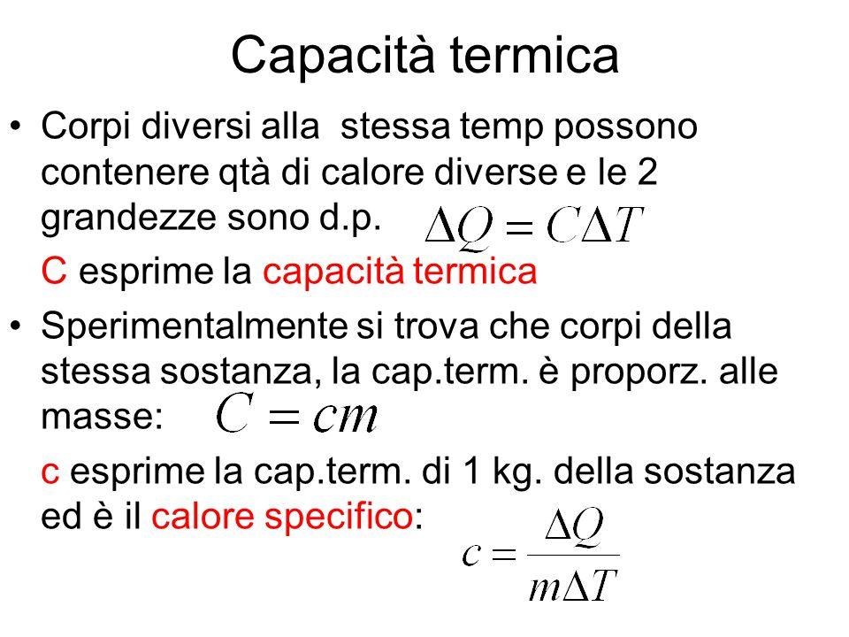 Capacità termica Corpi diversi alla stessa temp possono contenere qtà di calore diverse e le 2 grandezze sono d.p.