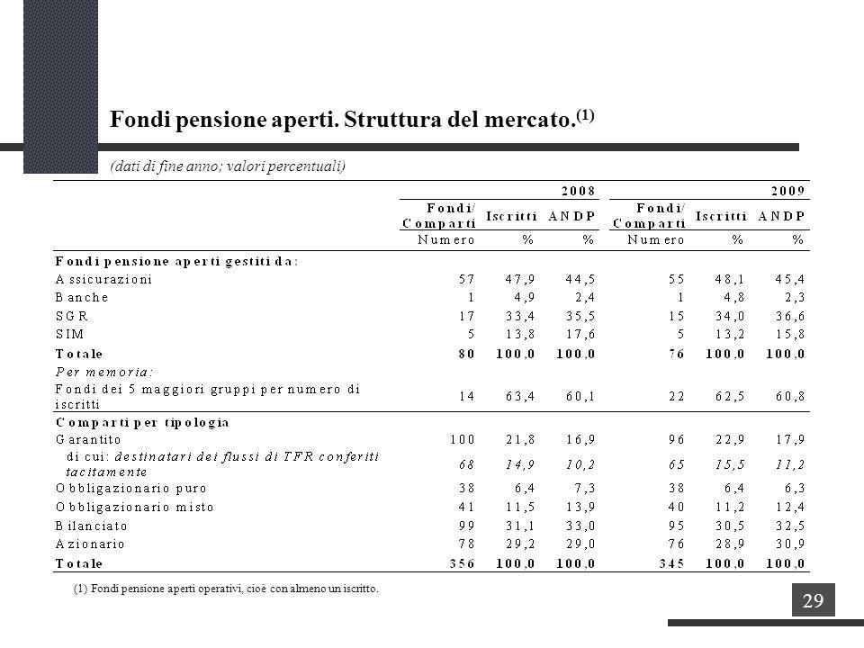 Fondi pensione aperti. Struttura del mercato.(1)