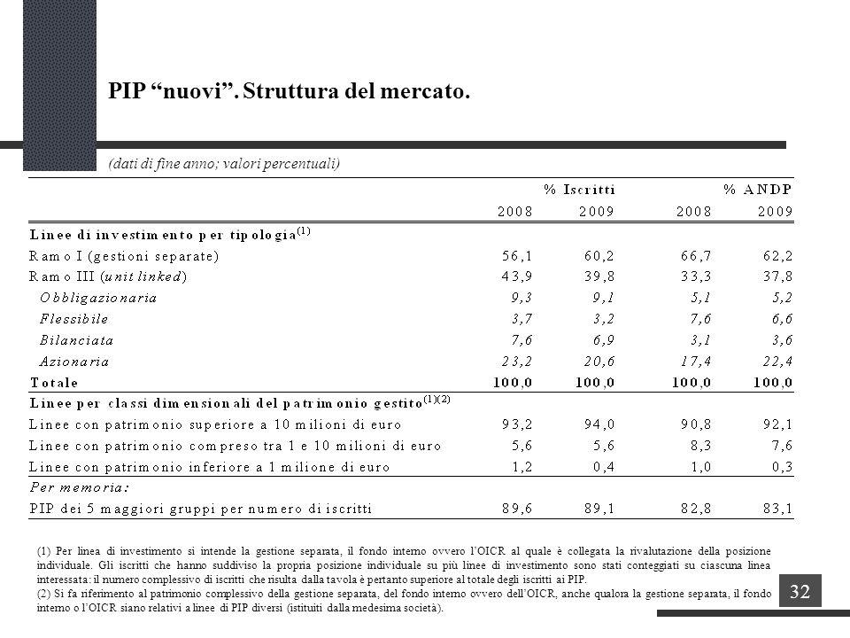 PIP nuovi . Struttura del mercato.
