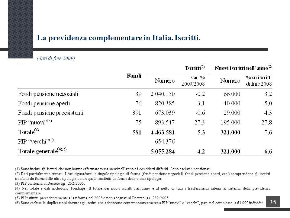 La previdenza complementare in Italia. Iscritti.