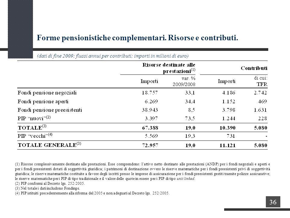 Forme pensionistiche complementari. Risorse e contributi.