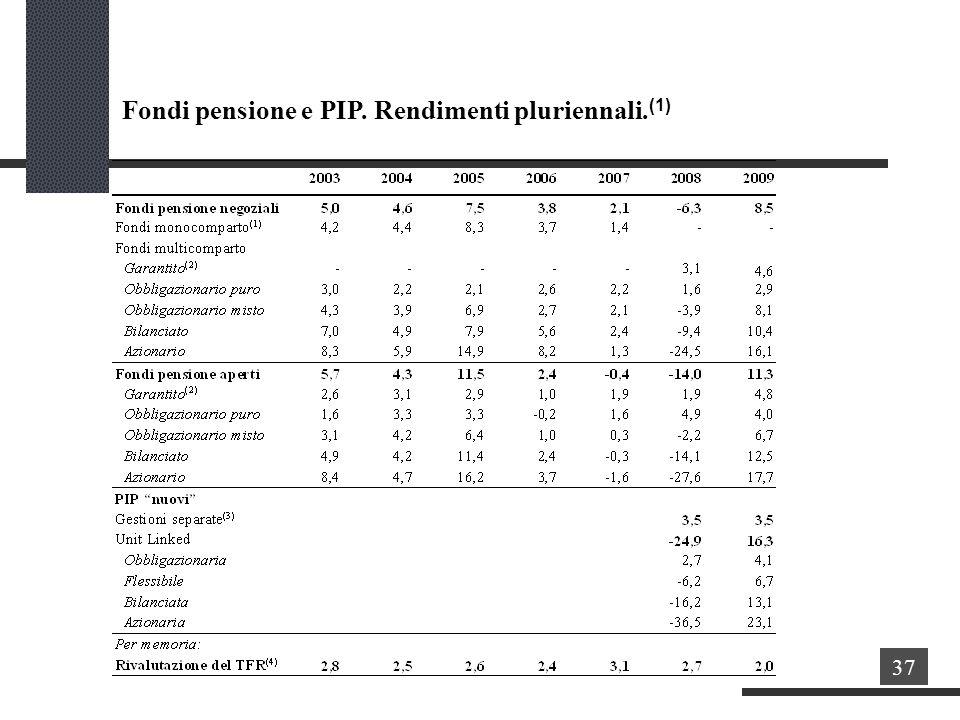 Fondi pensione e PIP. Rendimenti pluriennali.(1)