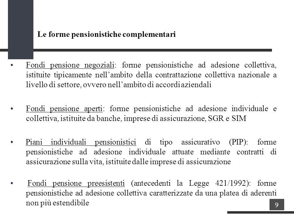 La previdenza complementare in italia ppt scaricare for Piani di pensione gratuiti