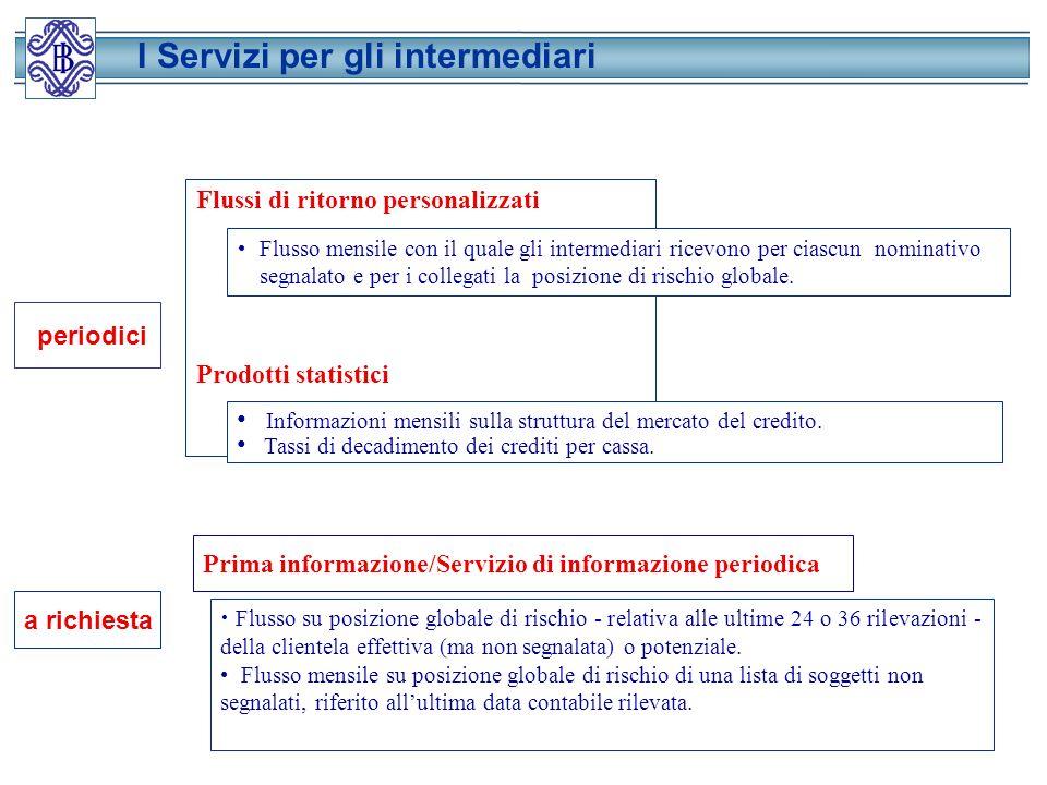 I Servizi per gli intermediari