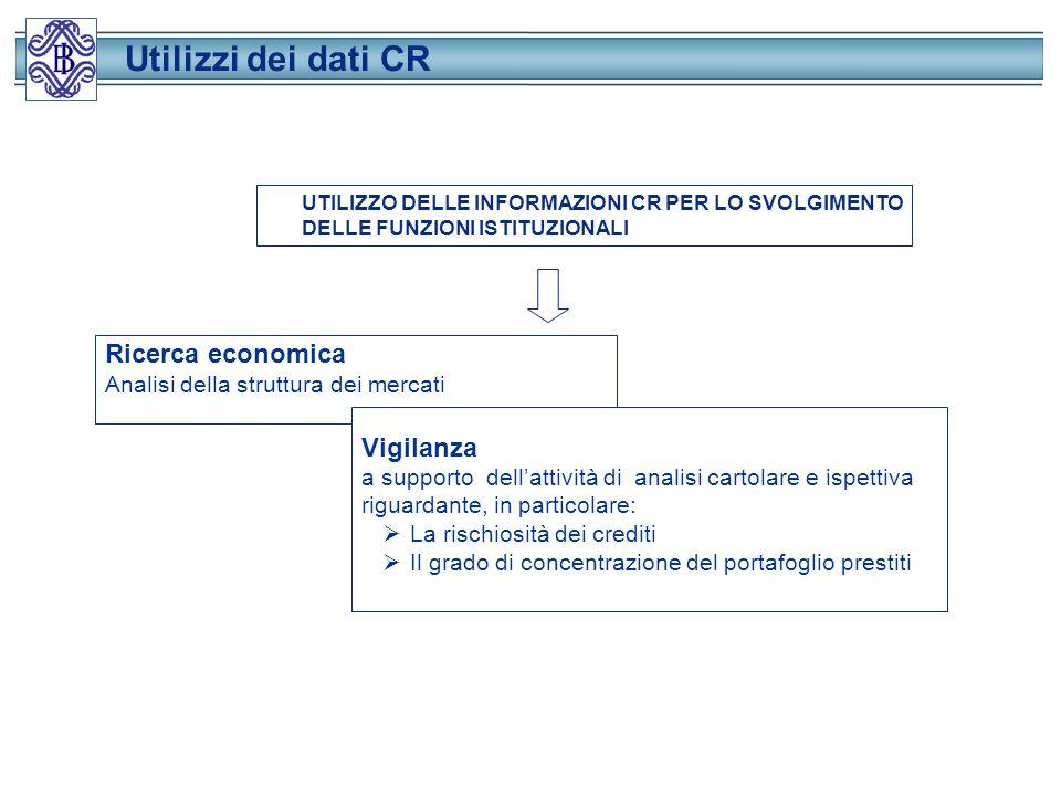 Utilizzi dei dati CR Ricerca economica Vigilanza