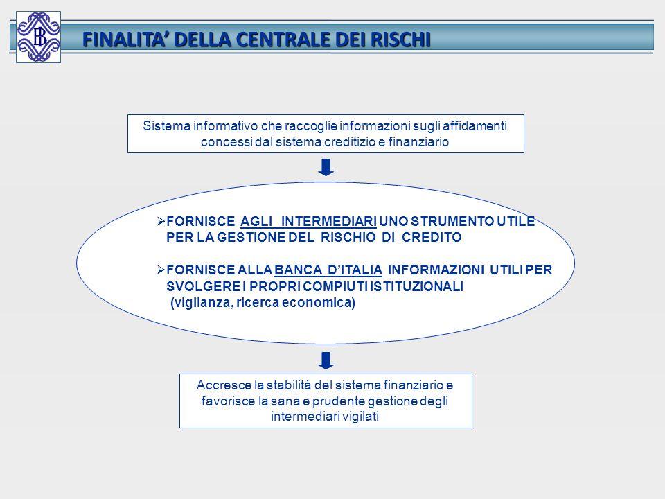FINALITA' DELLA CENTRALE DEI RISCHI